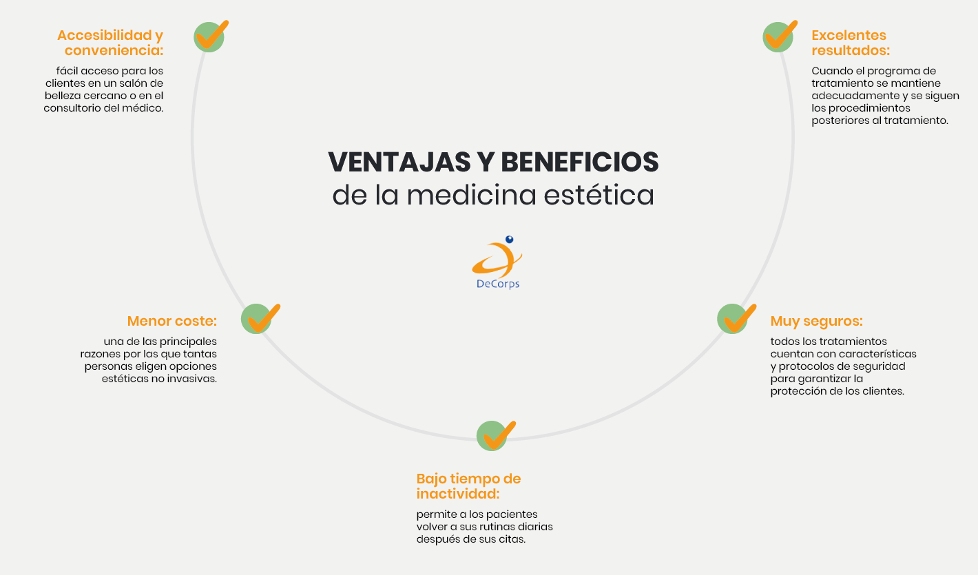 Ventajas y beneficios de la medicina estética